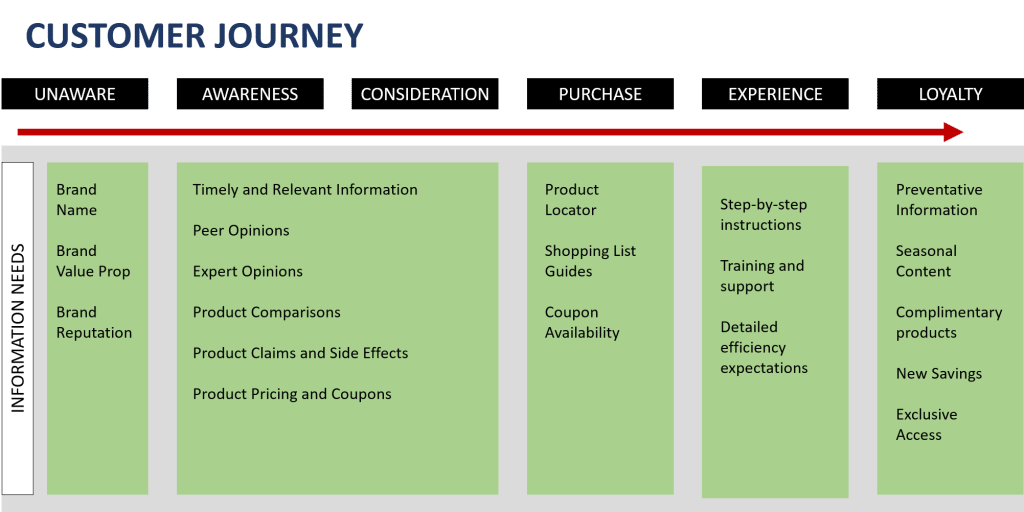 customer journey PPC Ads